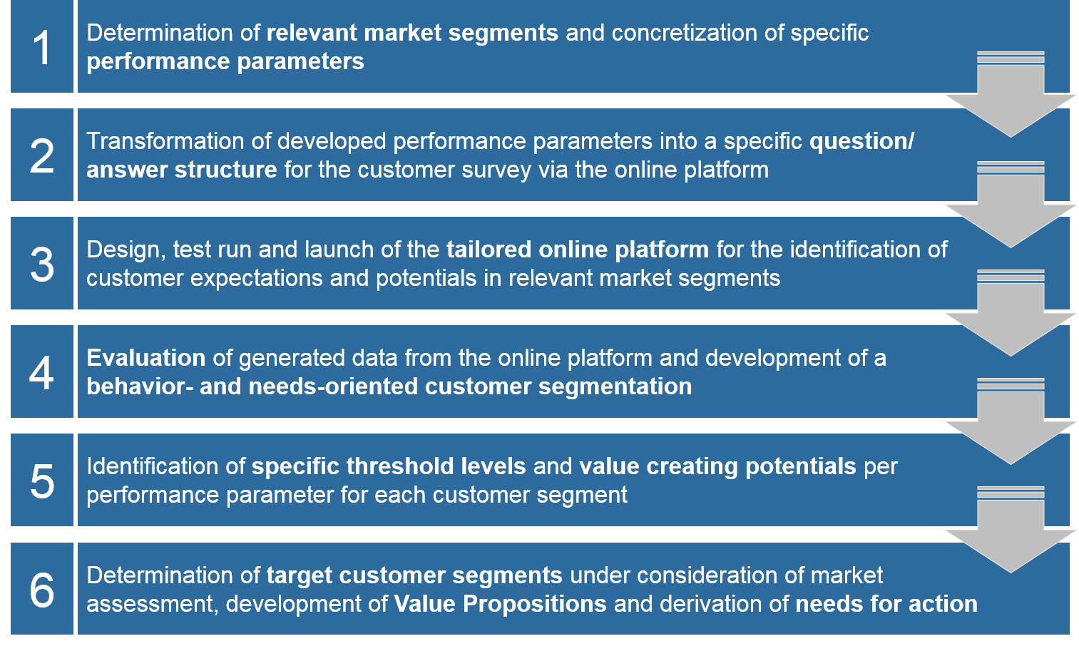 Procedure Customer Segmentation